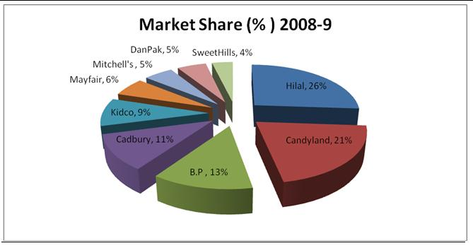 Confectionery Market Share